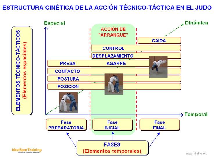 Estructura cinética de la acción técnico-táctica en el judo