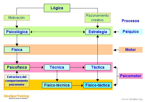 Esquema de modelo integrado de planificación deportiva (2009)