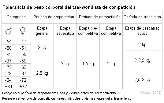 Tolerancia de peso corporal del taekwondista de competición (2004)