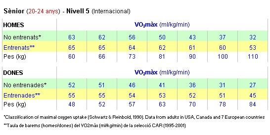Valoració del VO2màx entre persones no entrenades i judoques d'elit (2002)